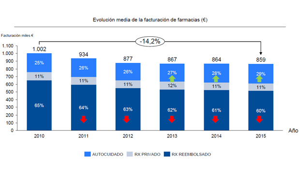 Evolución-media-de-la-facturación-de-la-farmacia